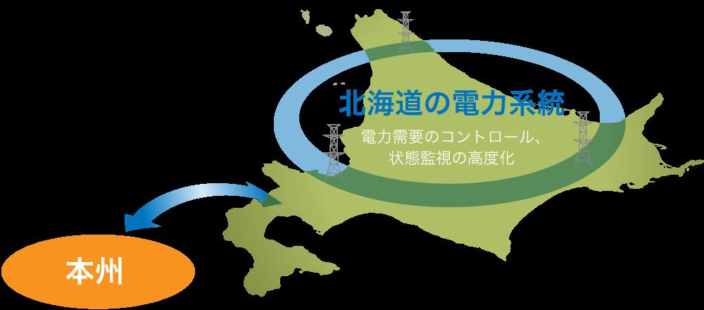 北海道の電力系統